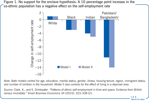 No support for the enclave hypothesis: A                         10 percentage point increase in the co-ethnic population has a negative                         effect on the self-employment rate