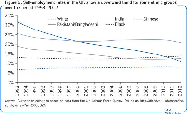 Self-employment rates in the UK show a                         downward trend for some ethnic groups over the period 1993–2012