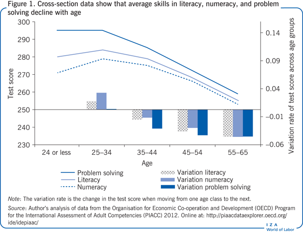 Cross-section data show that average                         skills in literacy, numeracy, and problem solving decline with age