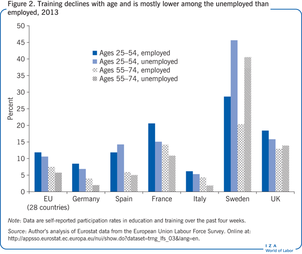 Training declines with age and is mostly                         lower among the unemployed than employed, 2013
