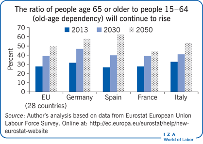 The ratio of people age 65 or older to                         people 15−64 (old-age dependency) will continue to rise
