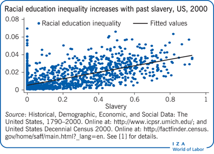 education inequality in america essay Native american males in some counties of the usa is 56 years, while that of   health or education inequality, would not be seriously considered rather, it is.