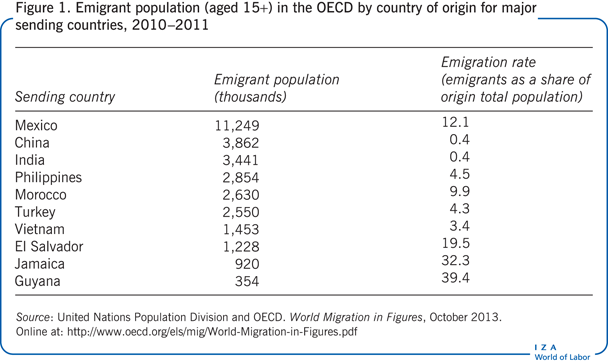 Emigrant population (aged 15+) in the OECD                         by country of origin for major sending countries, 2010–2011