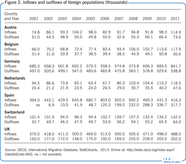 Inflows and outflows of foreign                         populations (thousands)
