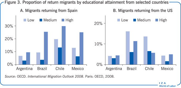 Proportion of return migrants by                         educational attainment from selected countries
