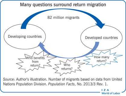 Many questions surround return                         migration