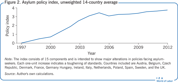 Asylum policy index, unweighted 14-country                         average