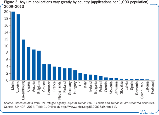 Asylum applications vary greatly by                         country (applications per 1,000 population), 2009–2013