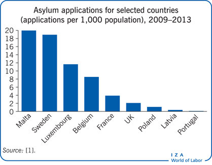 Asylum applications for selected countries                         (applications per 1,000 population), 2009–2013