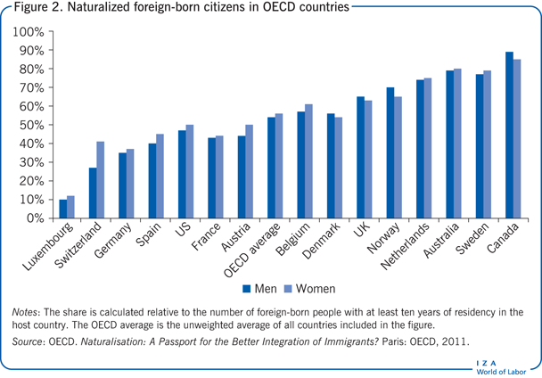 Naturalized foreign-born citizens in OECD                         countries