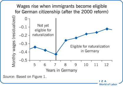 Wages rise when immigrants become eligible                         for German citizenship (after the 2000 reform)