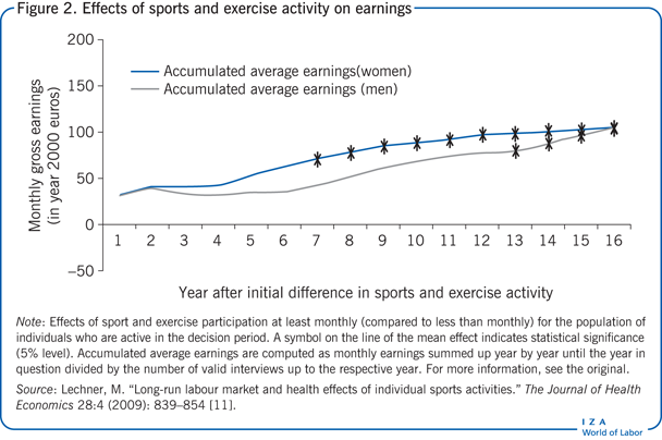 Effects of sports and exercise activity on                         earnings