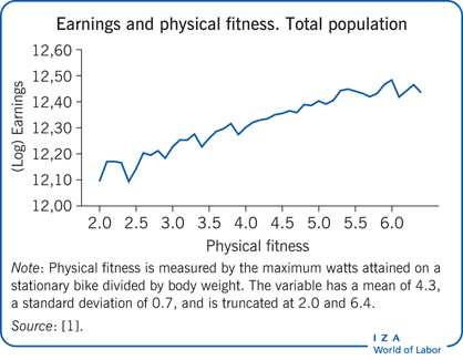 Earnings and physical fitness. Total                         population
