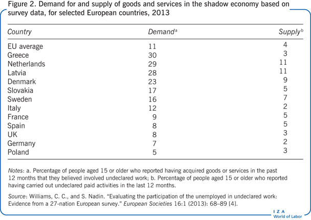 Demand for and supply of goods and                         services in the shadow economy based on survey data, for selected European                         countries, 2013