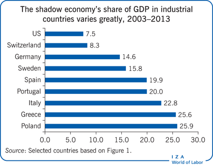The shadow economy's share of GDP in                         industrial countries varies greatly, 2003–2013
