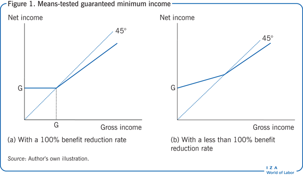 Means-tested guaranteed minimum income