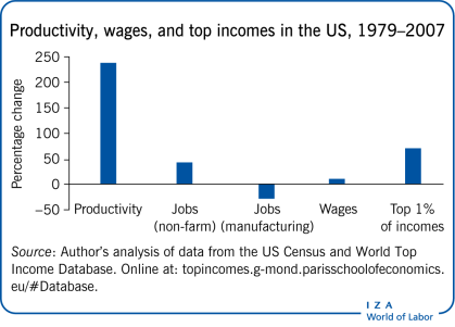 Productivity, wages, and top incomes in the US,             1979–2007