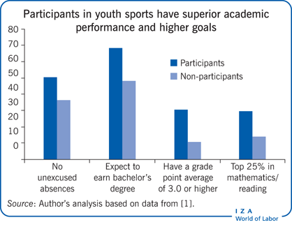 Participants in youth sports have superior                         academic performance and higher goals