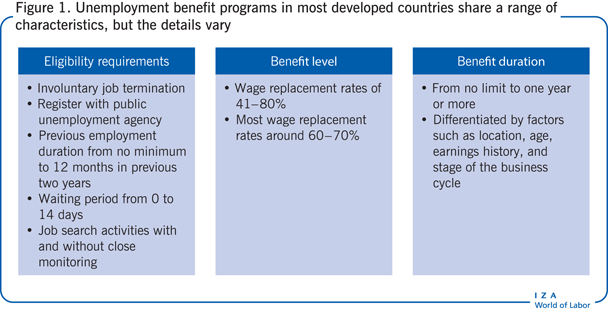 Unemployment benefit programs in most                         developed countries share a range of characteristics, but the details                         vary