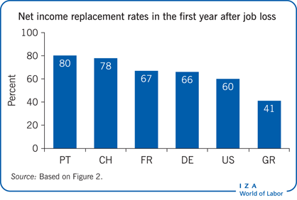 Net income replacement rates in the first                         year after job loss (%)