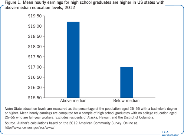 Mean hourly earnings for high school                         graduates are higher in US states with above-median education levels,                         2012