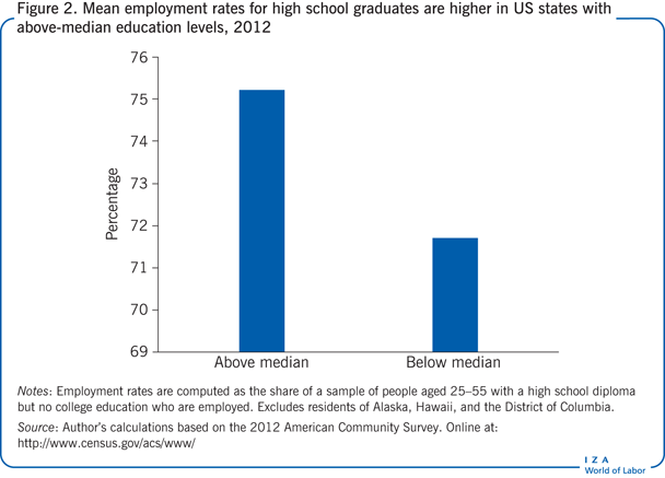 Mean employment rates for high school                         graduates are higher in US states with above-median education levels,                         2012