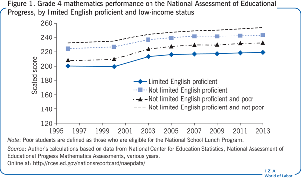 Grade 4 mathematics performance on the National       Assessment of Educational Progress, by limited English proficient and low-income status