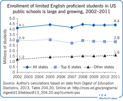 Enrollment of limited English proficient students in US       public schools is large and growing, 2002–2011