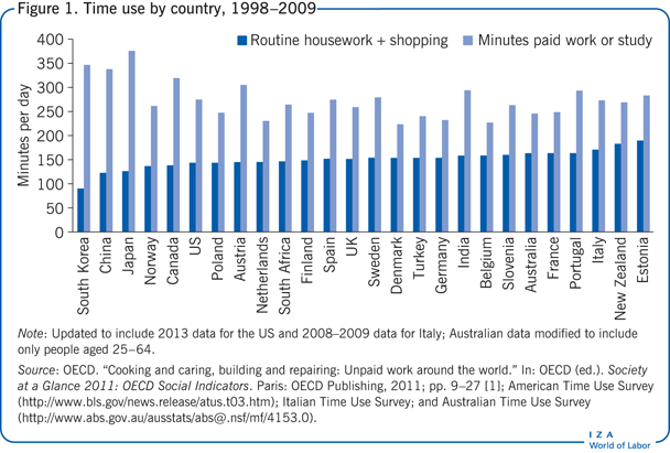 Time use by country, 1998–2009