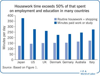 Housework time exceeds 50% of that spent                         on employment and education in many countries