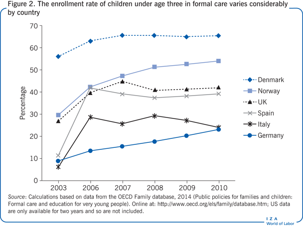 The enrollment rate of children under age                         three in formal care varies considerably by country