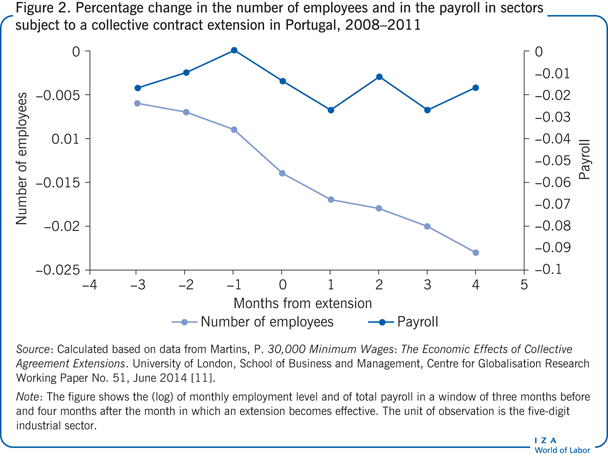 Percentage change in the number of employees and in             the payroll in sectors subject to a collective contract extension in Portugal,               2008–2011
