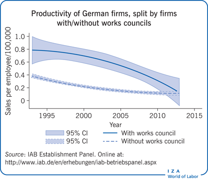 Productivity of German firms per worker, split by             firms with/without works councils