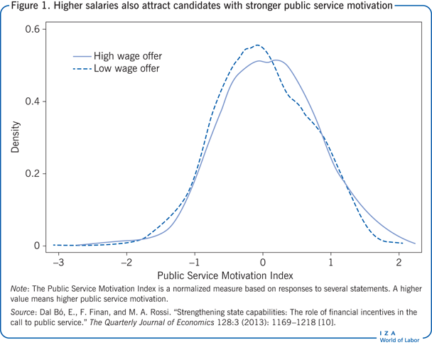 Higher salaries also attract candidates                         with stronger public service motivation