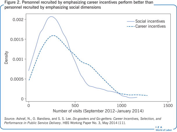 Personnel recruited by emphasizing career                         incentives perform better than personnel recruited by emphasizing social                             dimensions