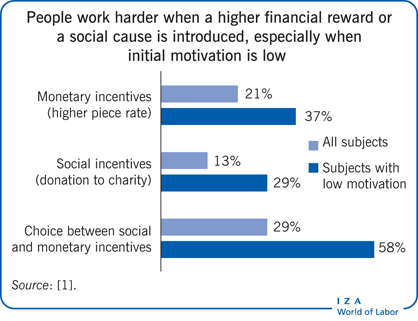 People work harder when a higher financial                         reward or a social cause is introduced, especially when initial motivation                         is low