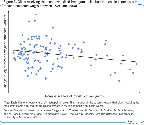 Cities receiving the most low-skilled                         immigrants also had the smallest increases in median childcare wages between                         1980 and 2000