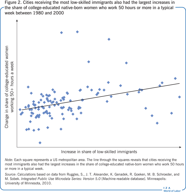 Cities receiving the most low-skilled                         immigrants also had the largest increases in the share of college-educated                         native-born women who work 50 hours or more in a typical week between 1980                         and 2000