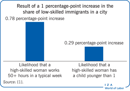 Result of a 1 percentage-point increase in                         the share of low-skilled immigrants in a city