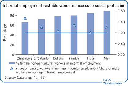 Women's heavy reliance on informal                         employment restricts their access to social protection