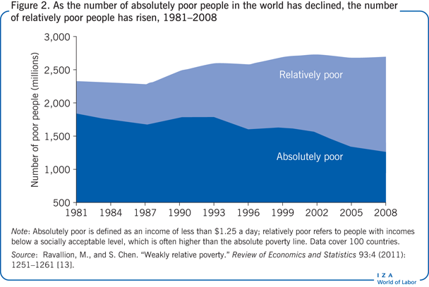 As the number of absolutely poor people in                         the world has declined, the number of relatively poor people has risen,                             1981–2008