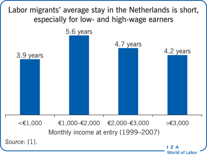 Labor migrants' average stay in the                         Netherlands is short, especially for low- and high-wage earners