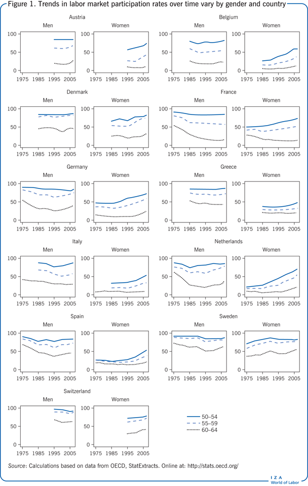 Trends in labor market participation rates                         over time vary by gender and country