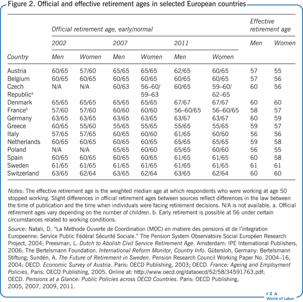 Official and effective retirement ages in                         selected European countries