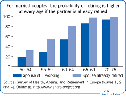 For married couples, the probability of                         retiring is higher at every age if the partner is already retired