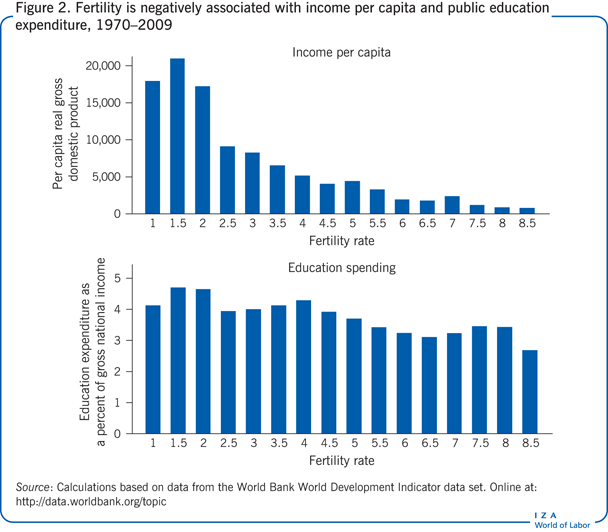 Fertility is negatively associated with                         income per capita and public education expenditure, 1970–2009