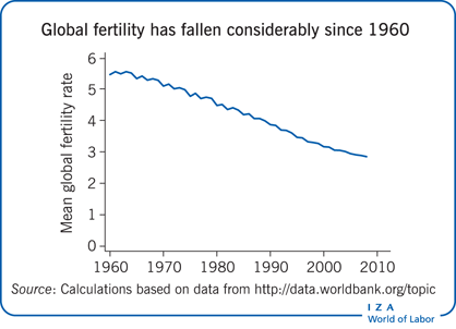 Global fertility has fallen considerably                         since 1960