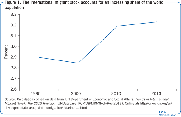 The international migrant stock accounts                         for an increasing share of the world population
