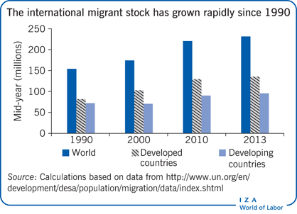 The international migrant stock has grown                         rapidly since 1990