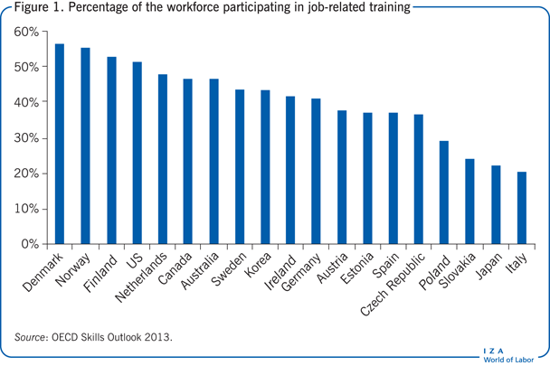 Percentage of the workforce participating                         in job-related training